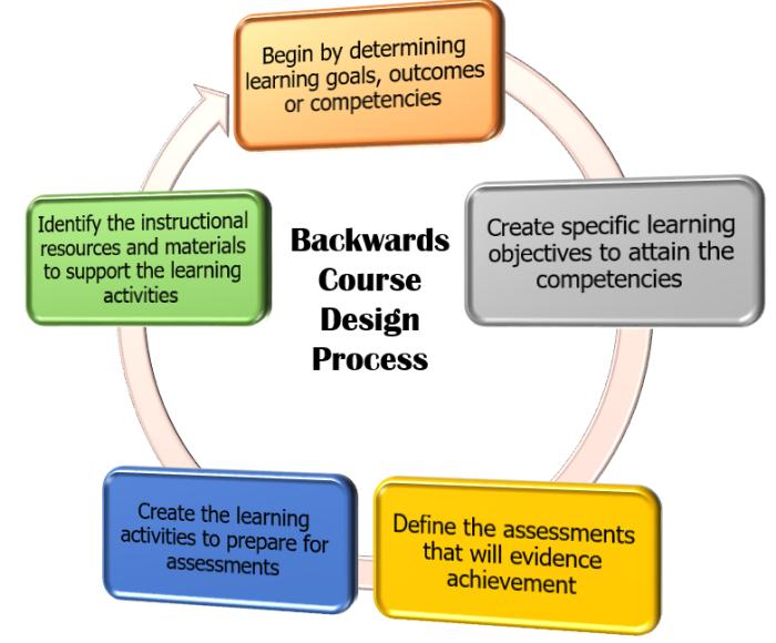 backwardscoursedesign